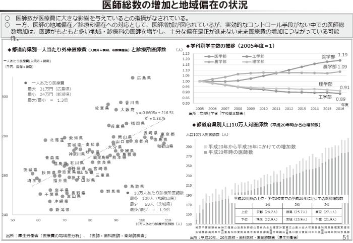 医師総数の増加と地域偏在の状況
