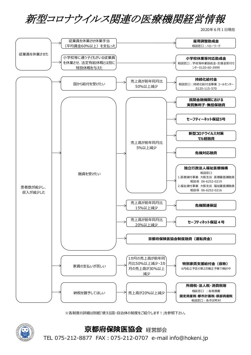 家賃 補助 制度 コロナ 大阪